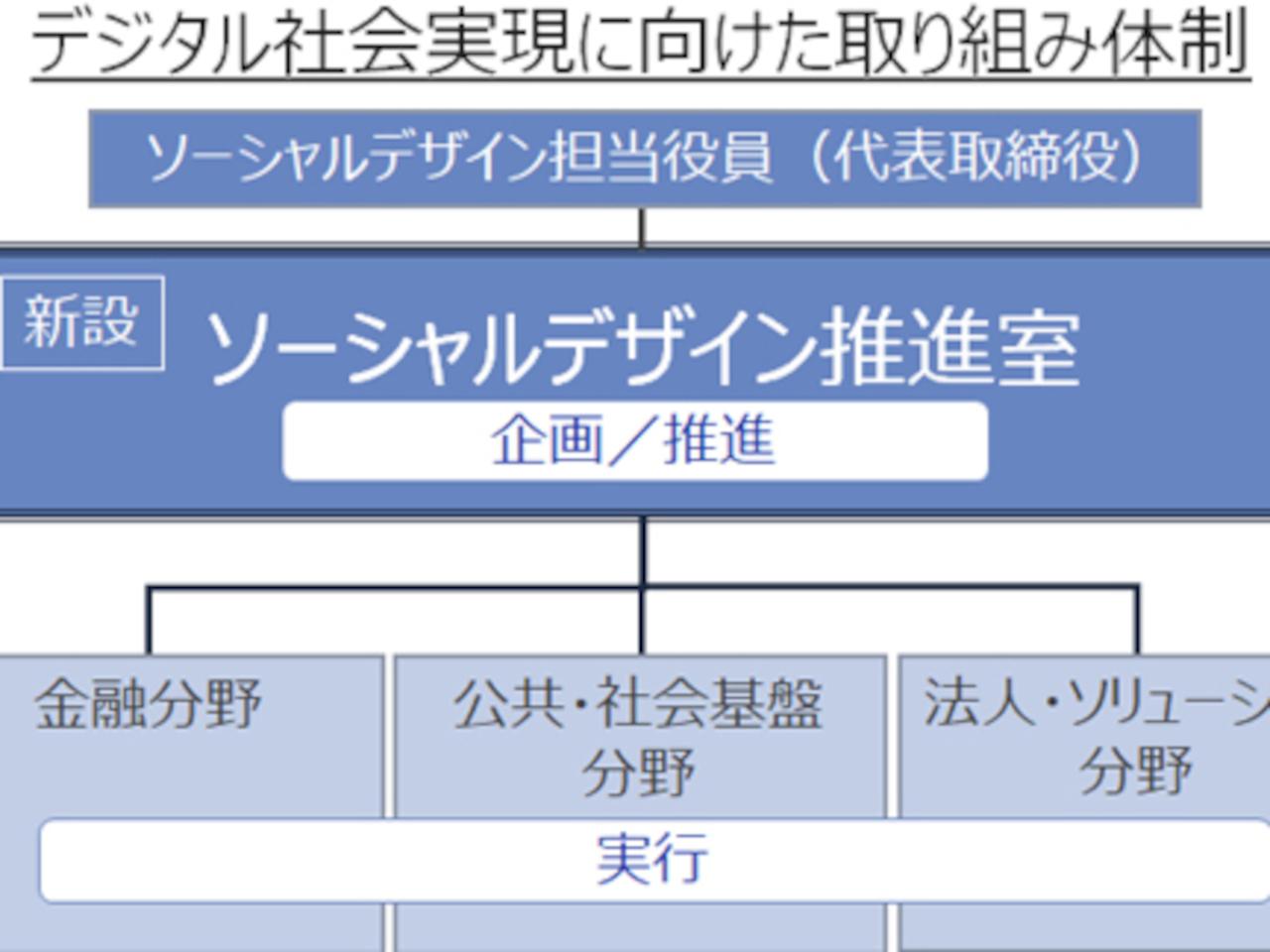 富士通とNTTデータが「ソーシャルデザイン」の推進組織を設けた理由 ...