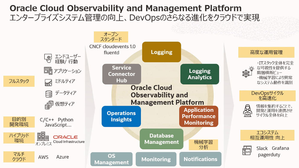 Oracle Cloud Observability and Management Platformの構成イメージ