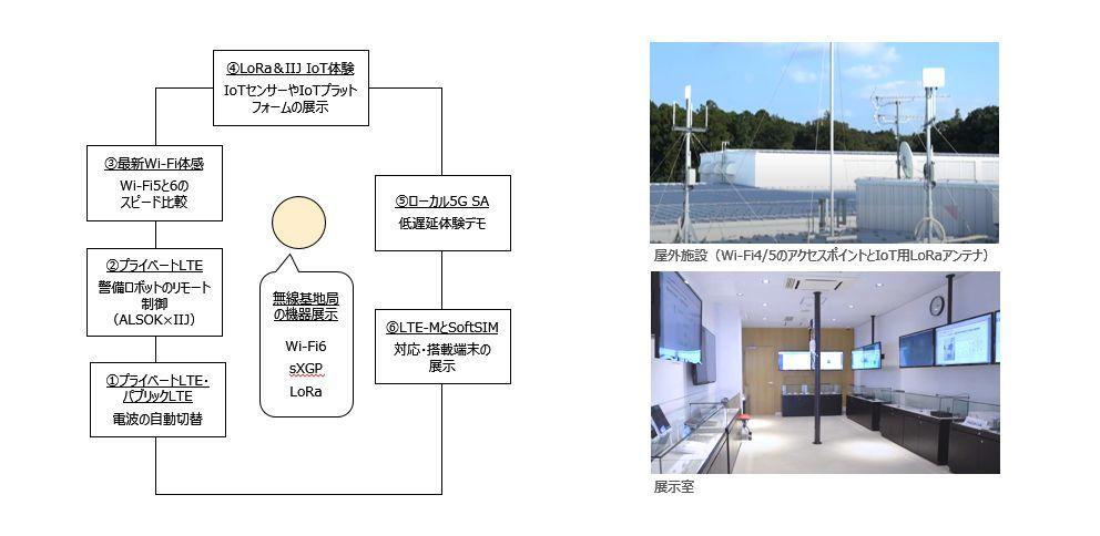展示室のイメージ(出典:IIJ)