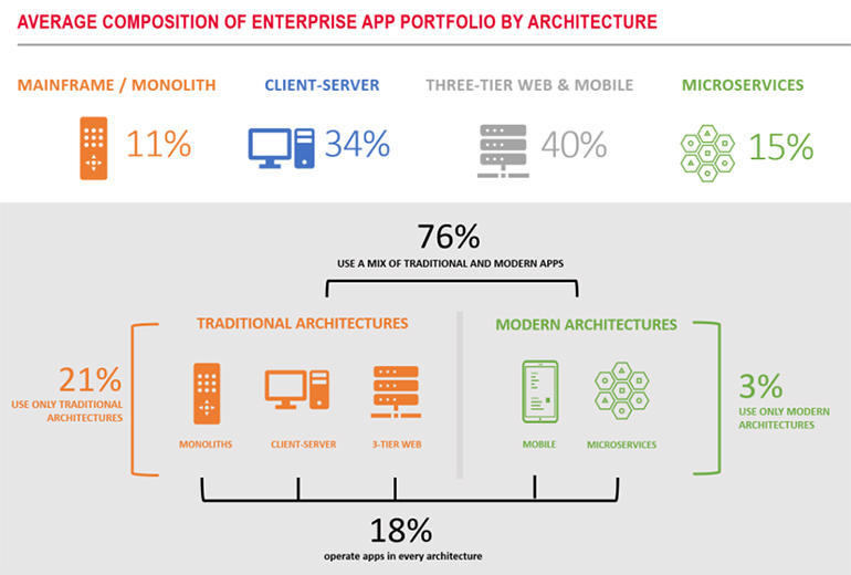 F5 The State of the Enterprise App Portfolio