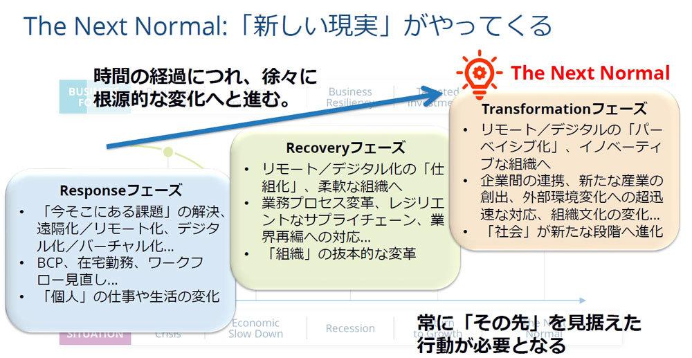 コロナ禍におけるフェーズの変化(出典:IDC Japan)