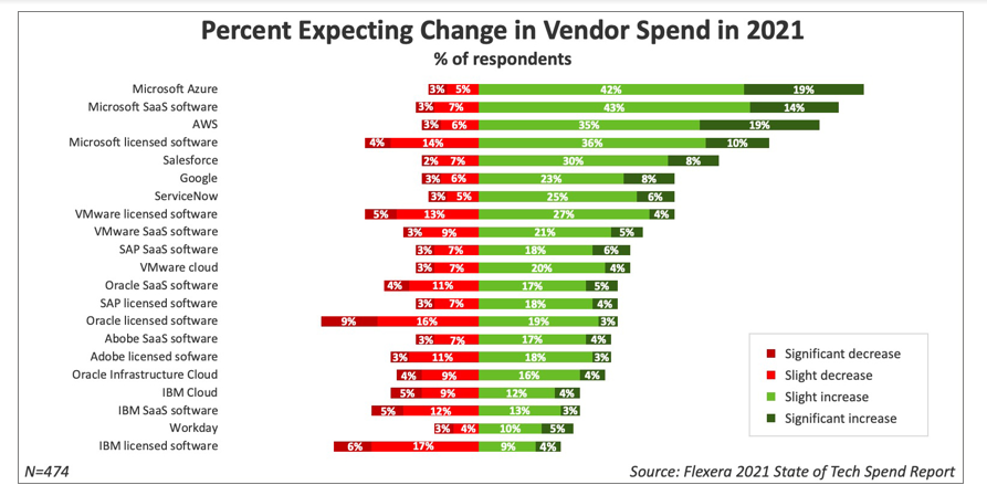 Flexera 2021 State of Tech Spend Report