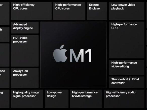 Linuxが「M1搭載Mac miniで完全に使えるように」とCorelliumが発表 ...
