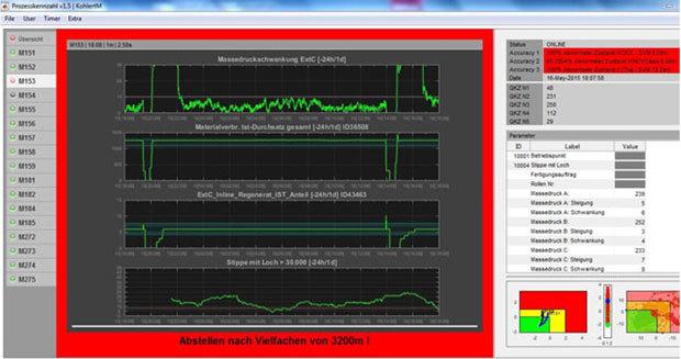 図1.Mondiのオペレーターは、AIベースの状態監視アプリケーションを活用して保守頻度を最適化