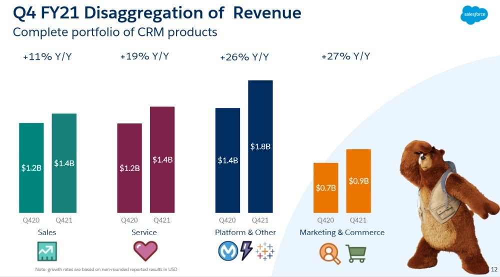 Salesforce Q4