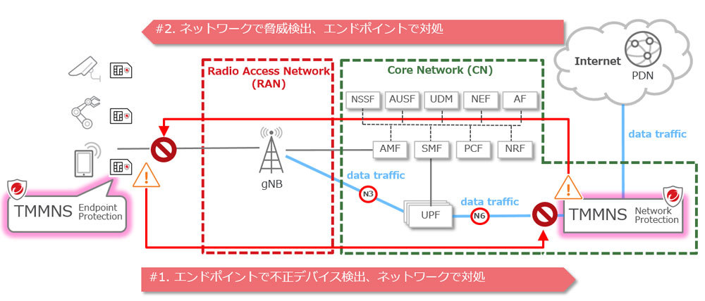 「Trend Micro Mobile Network Security」の構成