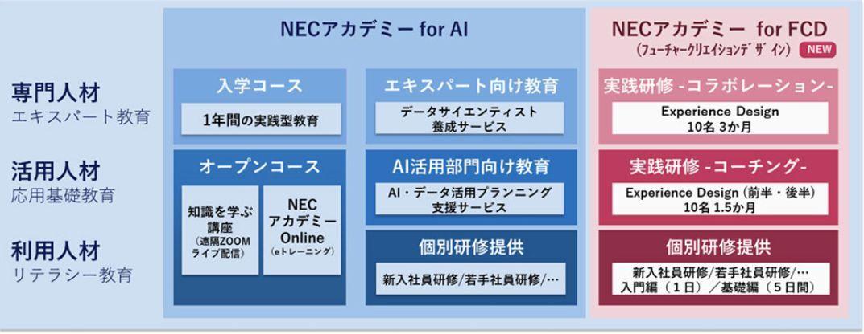 NECアカデミー体系