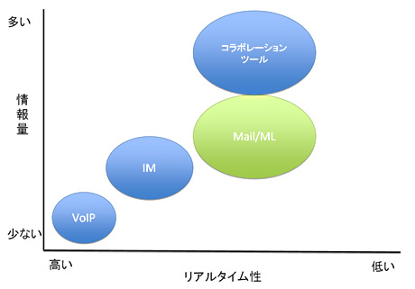 VoIP、IM、メール