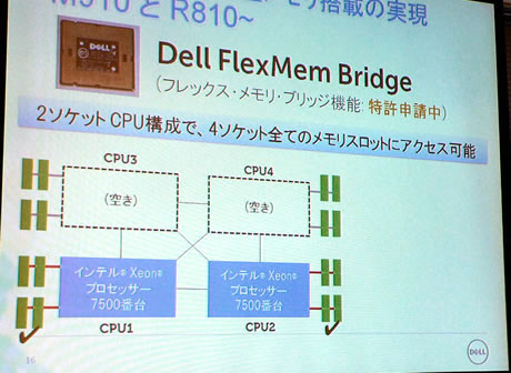 FlexMemory Bridge