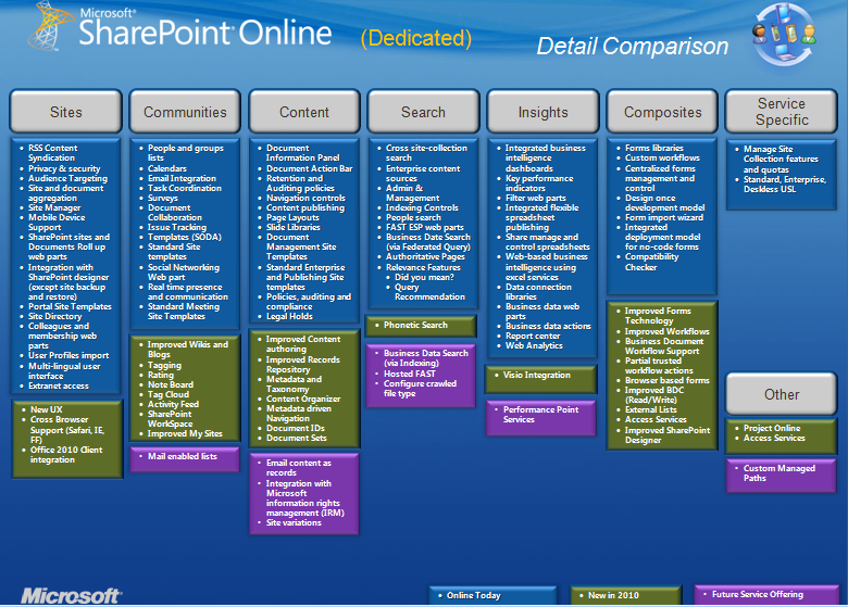 「SharePoint 2010」の新機能はいつホスティング版「SharePoint Online」に移植される ...