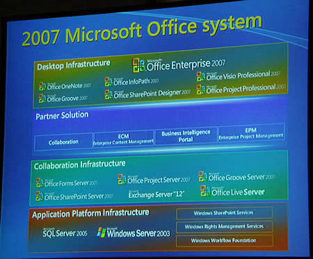 Office 2007システムイメージ図