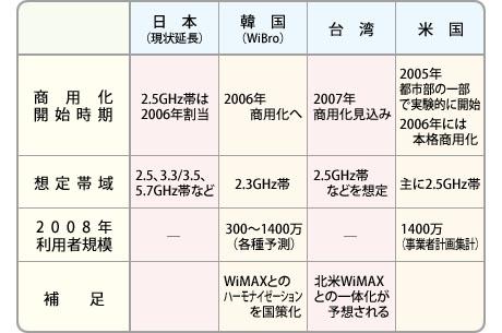 WiMAXとその類似技術に対する各国の取り組み図