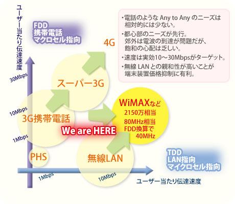 WiMAXと携帯電話との関係
