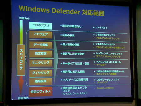 Windows Defender図