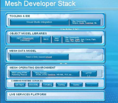 mesh developer stack
