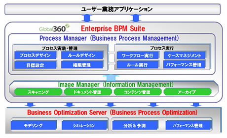 Global 360 Enterprise BPM Suite