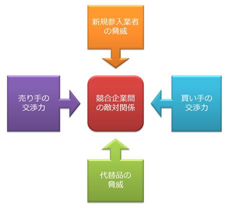 戦略的に考えるための7つの便利なフレームワーク お好みは「ハードs」「ソフトs」それとも「4p」? Page 2 Zdnet Japan