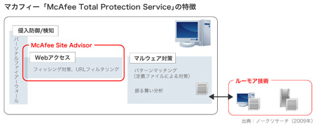 McAfee Total Protection Serviceの特徴(画像をクリックすると拡大します)