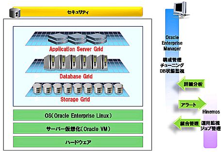 NTTDataOracle