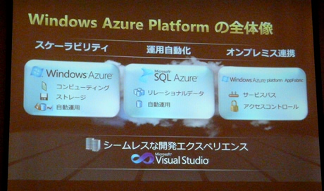 Windows Azure Platformの全体像